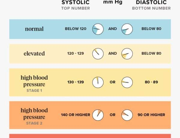 what-do-the-blood-pressure-numbers-mean