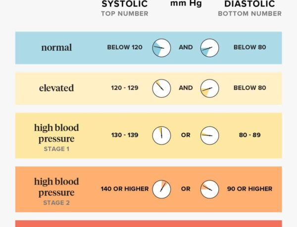 what-do-the-blood-pressure-numbers-mean-2