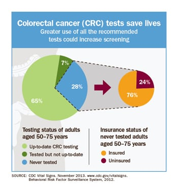 increasing-colorectal-cancer-screening