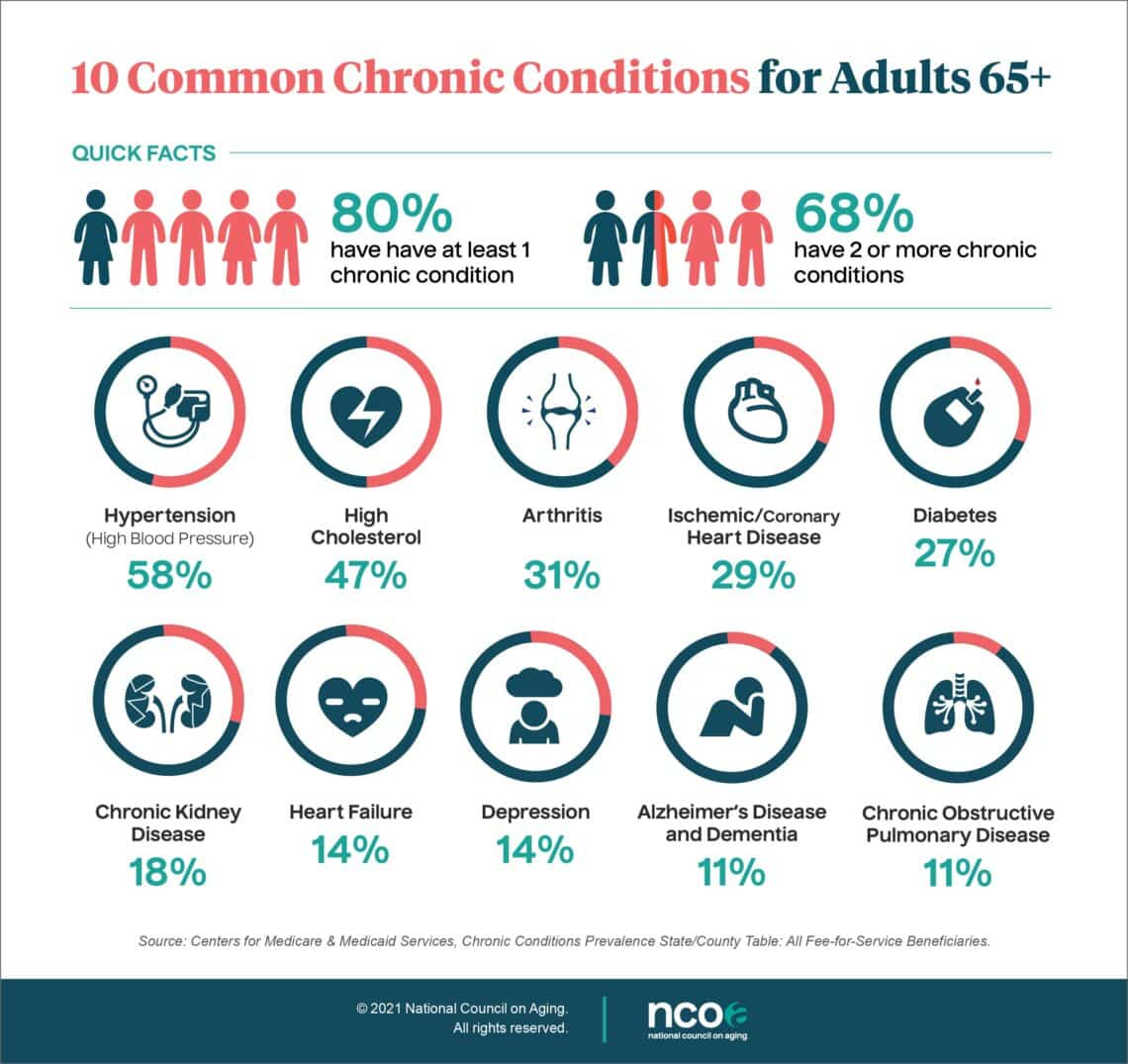 chronic-conditions